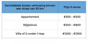 kosten verhuizing binnen 30 km