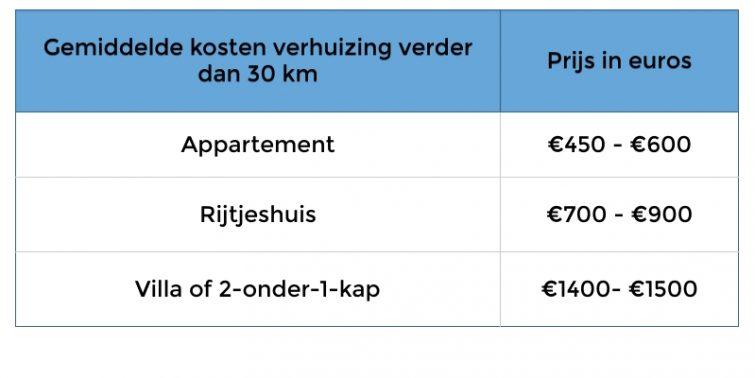 kosten verhuisbedrijf lange afstand