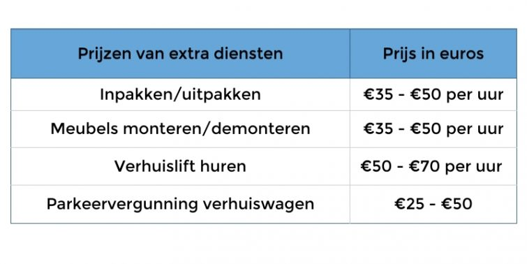 bijkomende kosten verhuizing